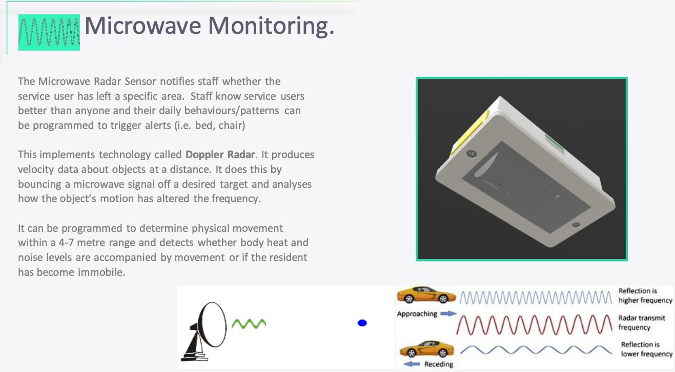 Microwave Monitoring